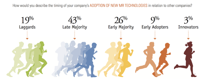 Adoption of new MR Technologies.png