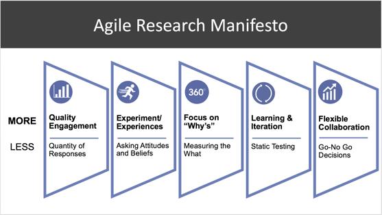 Agile Research Manifesto-2