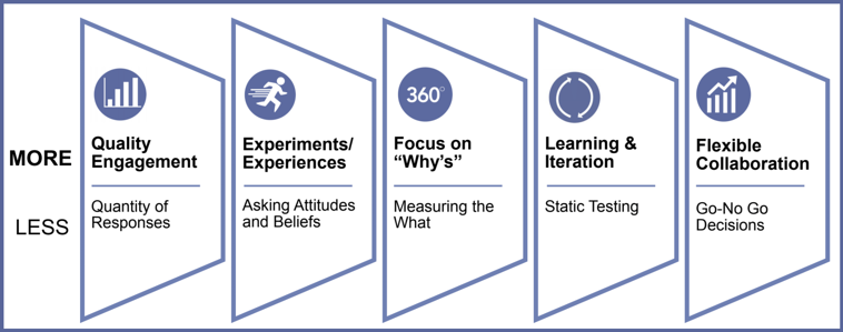 Agile Research Principles-2