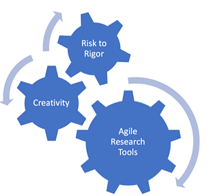Agile Research Tools