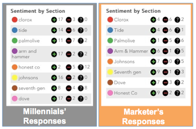 Side-by-side comparison of Millennials' and marketer's responses