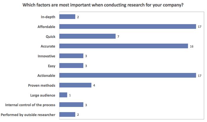 Factors Most Important