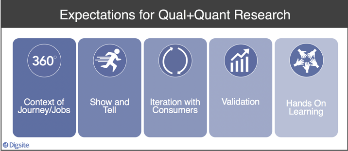 Expectations for Qual and Quant