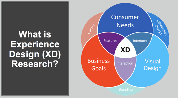Experience Design Research