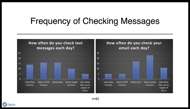 Frequency of Checking Messages