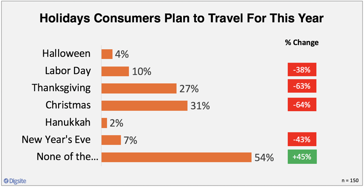 Holidays Consumers Plan to Travel For This Year