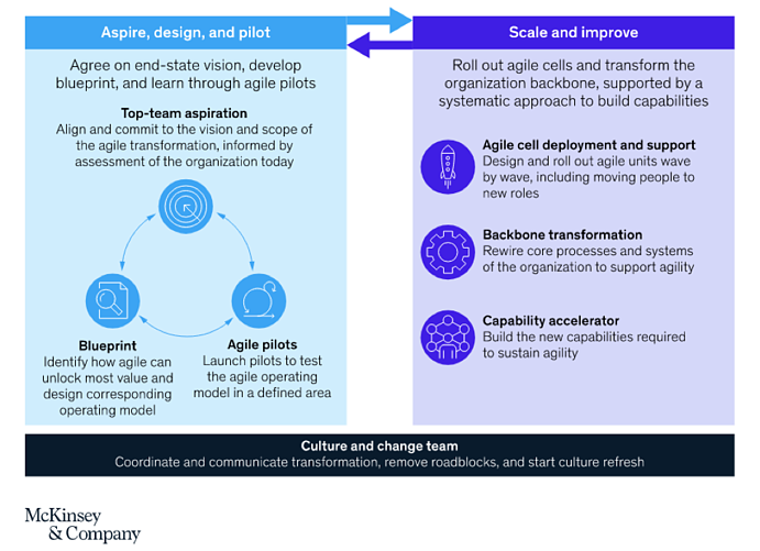 McKinsey Iterative Research Approach