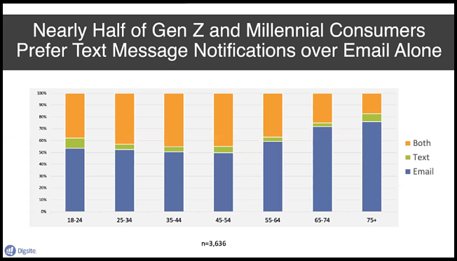 Nearly Half of Gen Z and Millenial Consumers Prefer Texts