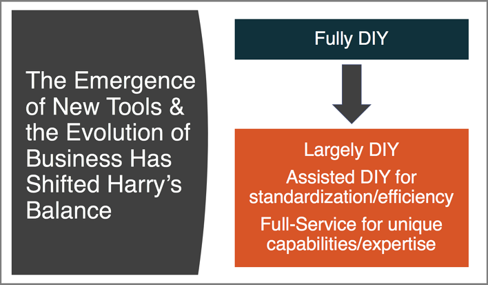 New Tools Shifted Harrys Balance