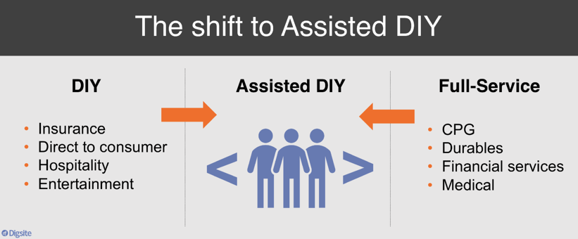 Shift to Assisted DIY-1