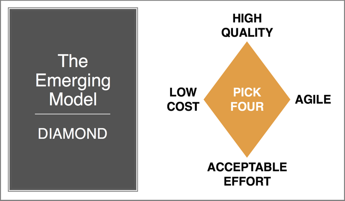 The Emerging Diamond Model