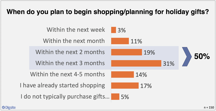 When do you plan to begin shoppingplanning for holiday gifts?