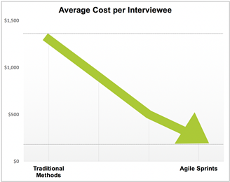 agile average cost per interviewee