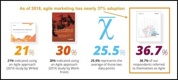 agile_marketing_surveys_600px copy