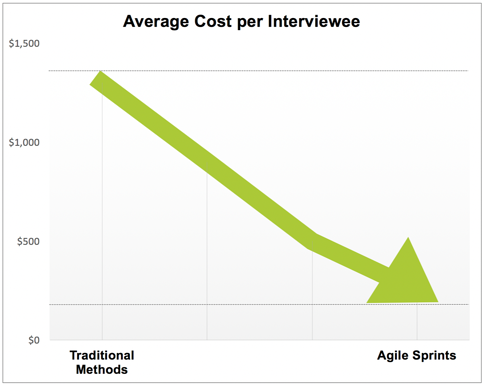 cost per interviewee.png