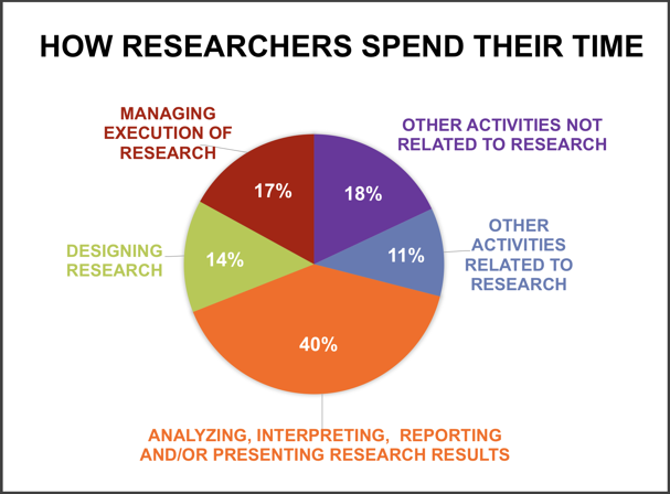how researchers spend their time