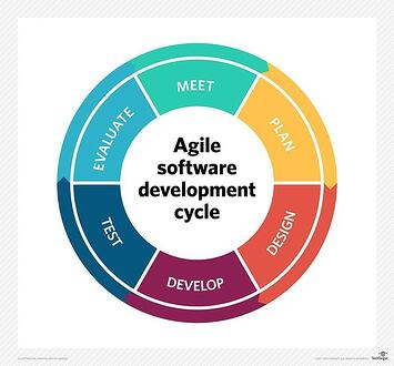 software_quality-agile_software_dev_cycle