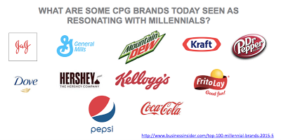 Top consumer package groups from food and beverage industry