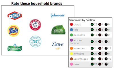 Rating of top household brands by Millennials