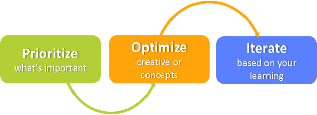 Prioritize, Optimize, Iterate