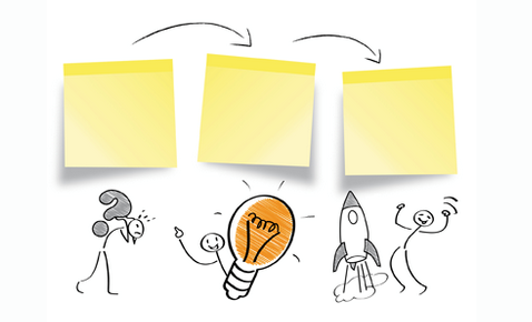 To make your innovative thinking as methodical as it is creative, consider a step-by-step systematic approach