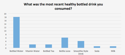 What was the most recent healthy bottled drink you consumed?