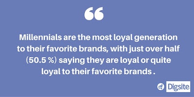 Millennials are the most loyal generation to their favorite brands