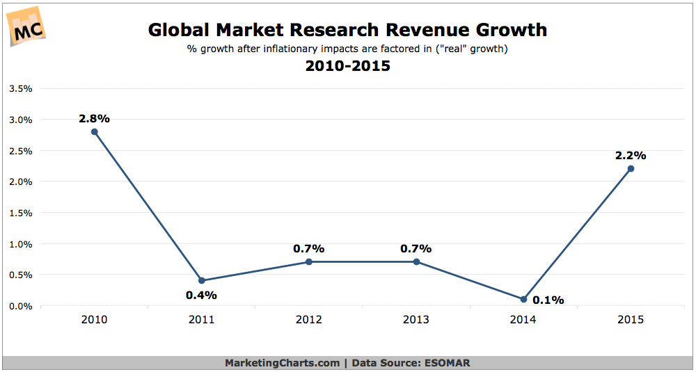ESOMAR-Global-Market-Research-Revenue-Growth-2010-2015-Oct2016.png