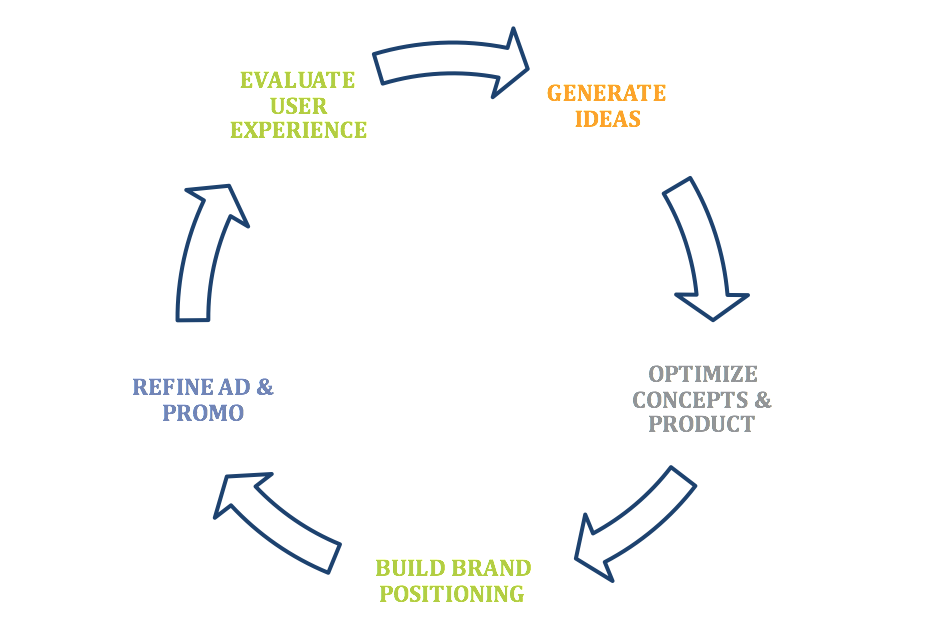 Iterative Insights Blog Graphic .png